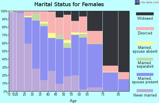 Zip code 38655 marital status for females