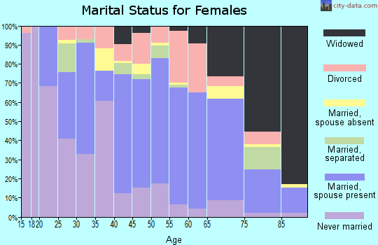 Zip code 38668 marital status for females