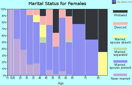 Zip code 38680 marital status for females