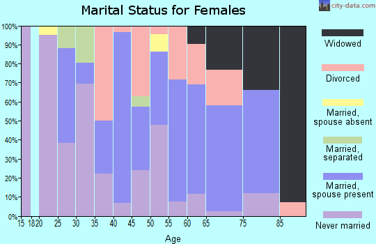 Zip code 38753 marital status for females