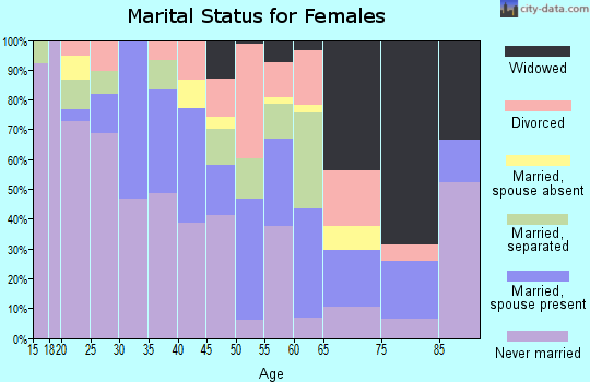 Zip code 38756 marital status for females