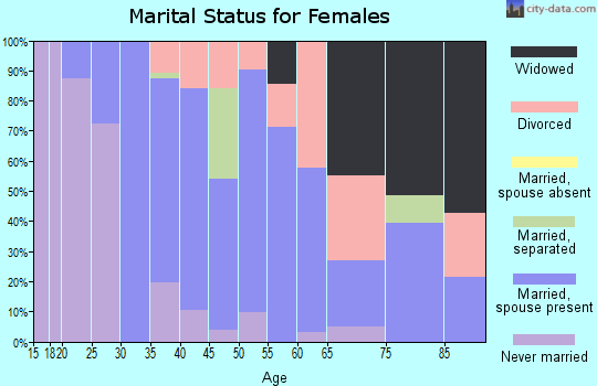 Zip code 38759 marital status for females