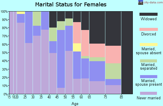 Zip code 38771 marital status for females