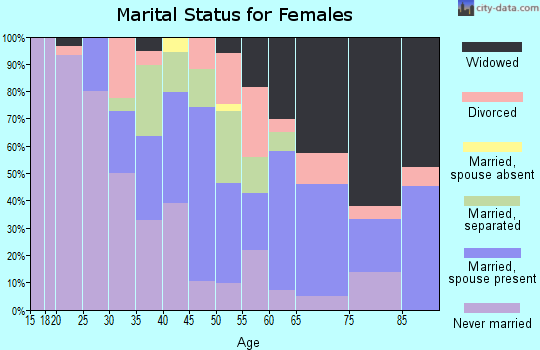 Zip code 38773 marital status for females