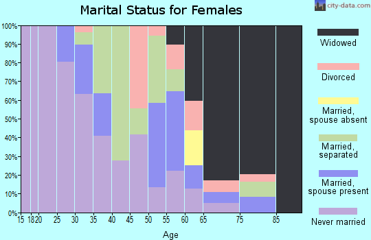 Zip code 38778 marital status for females
