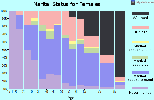 Zip code 38801 marital status for females