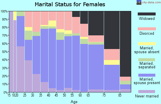 Zip code 38821 marital status for females