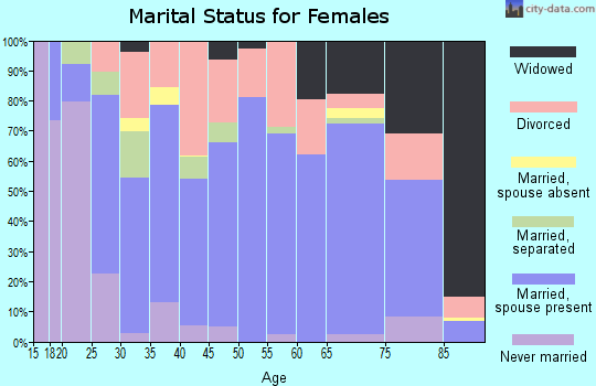 Zip code 38852 marital status for females
