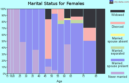 Zip code 38917 marital status for females