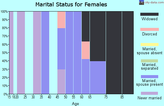 Zip code 38920 marital status for females