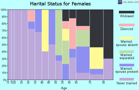 Zip code 38924 marital status for females