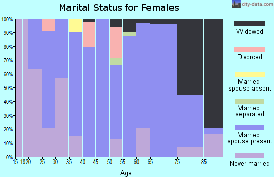 Zip code 39044 marital status for females