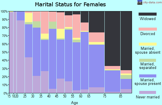 Zip code 39056 marital status for females