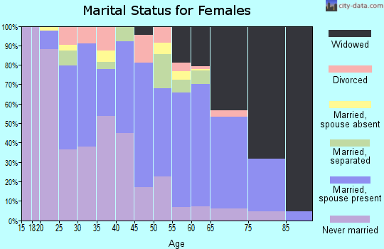 Zip code 39059 marital status for females