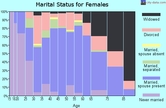 Zip code 39073 marital status for females