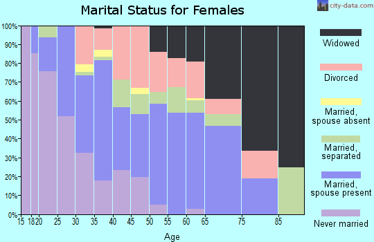 Zip code 39074 marital status for females