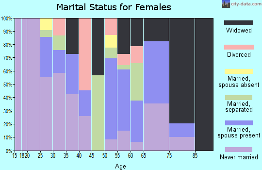 Zip code 39079 marital status for females