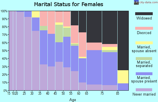 Zip code 39095 marital status for females