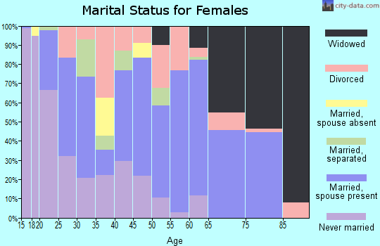 Zip code 39114 marital status for females