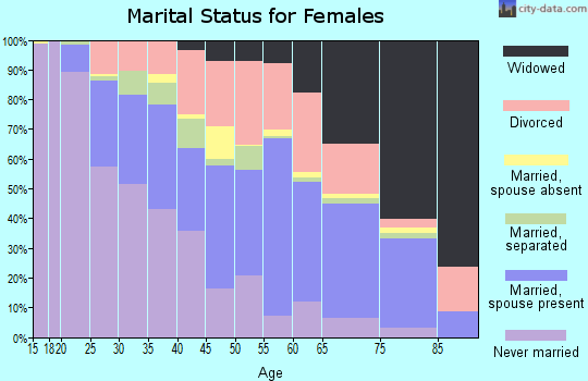 Zip code 39120 marital status for females