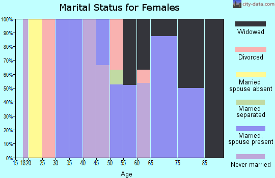 Zip code 39149 marital status for females