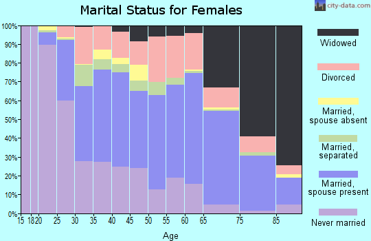 Zip code 39180 marital status for females
