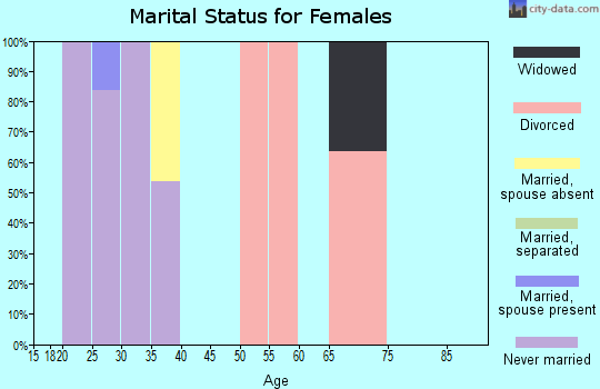 Zip code 39201 marital status for females