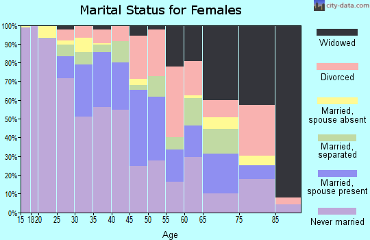Zip code 39204 marital status for females