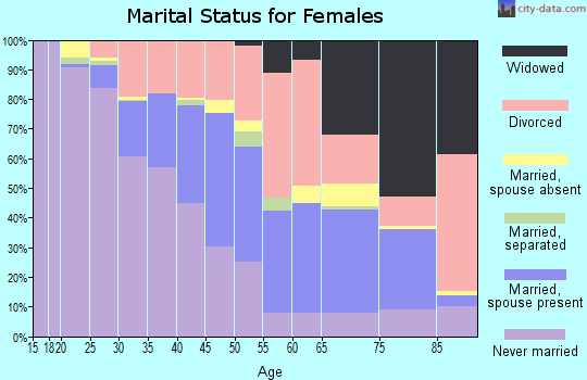 Zip code 39206 marital status for females