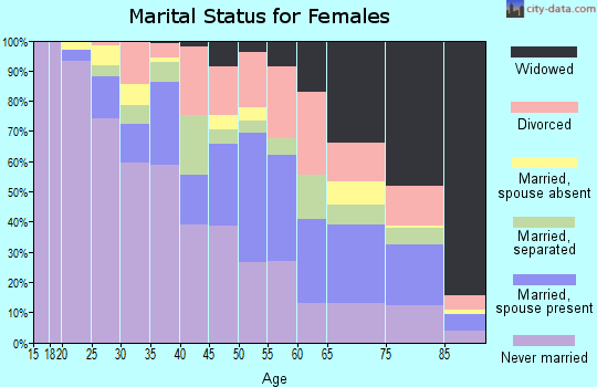 Zip code 39209 marital status for females