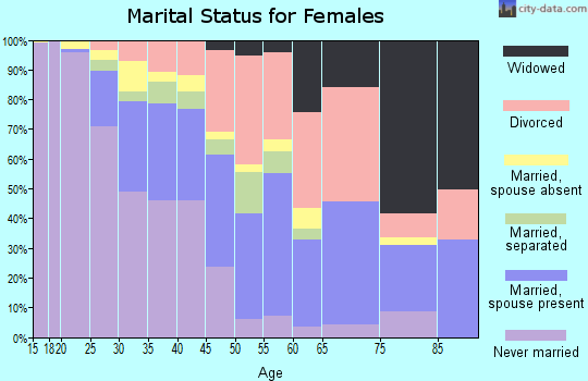 Zip code 39212 marital status for females