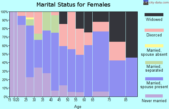 Zip code 39218 marital status for females