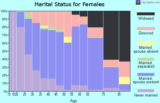 Zip code 39305 marital status for females