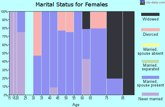 Zip code 39320 marital status for females