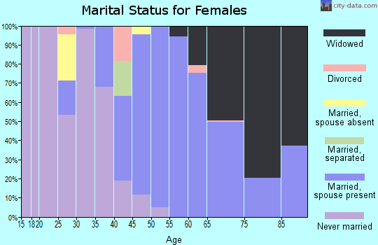 Zip code 39338 marital status for females
