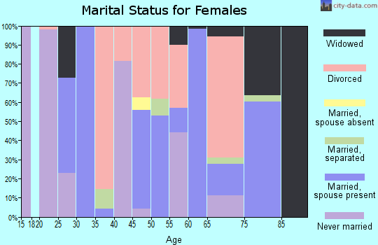 Zip code 39347 marital status for females