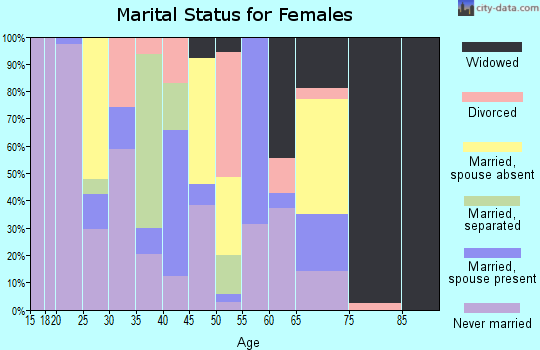 Zip code 39358 marital status for females