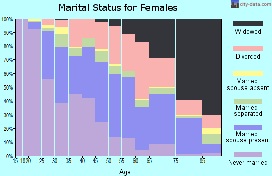 Zip code 39401 marital status for females