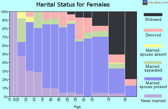 Zip code 39443 marital status for females