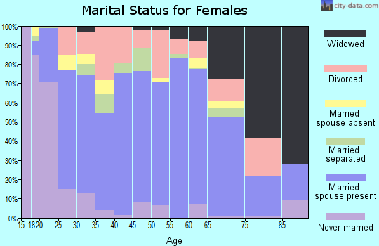 Zip code 39452 marital status for females