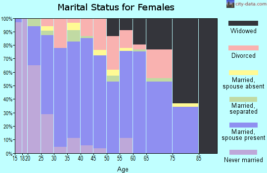 Zip code 39455 marital status for females