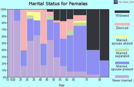 Zip code 39474 marital status for females