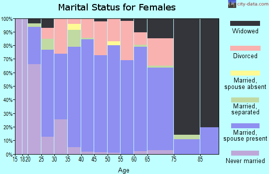 Zip code 39475 marital status for females