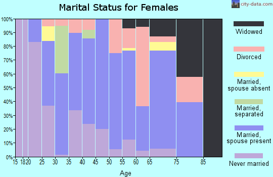 Zip code 39476 marital status for females