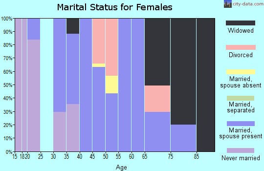 Zip code 39477 marital status for females