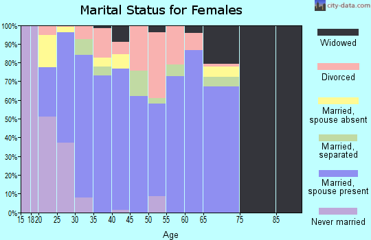 Zip code 39482 marital status for females