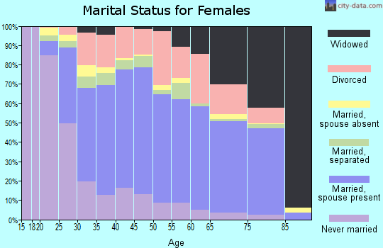 Zip code 39503 marital status for females