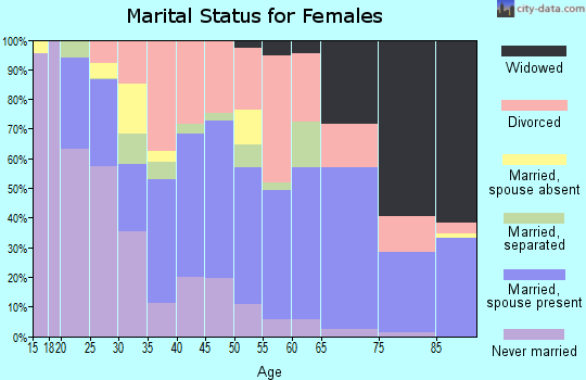 Zip code 39507 marital status for females