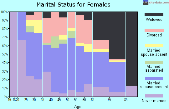 Zip code 39520 marital status for females