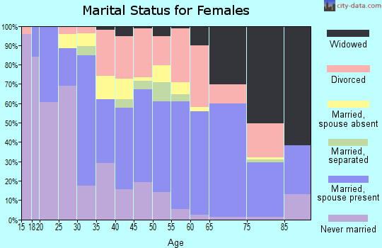 Zip code 39531 marital status for females